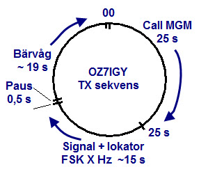 oz7igy beacon tx-sekvens